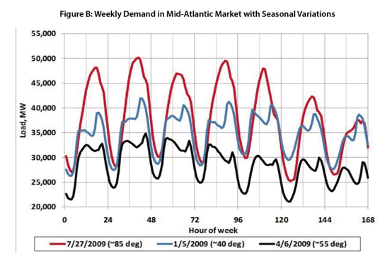 Weekly Energy Demand Chart