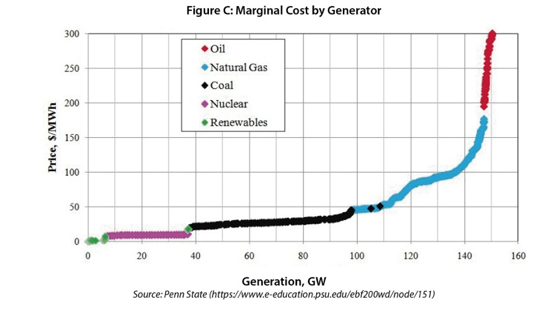 Marginal Cost By Generation Source