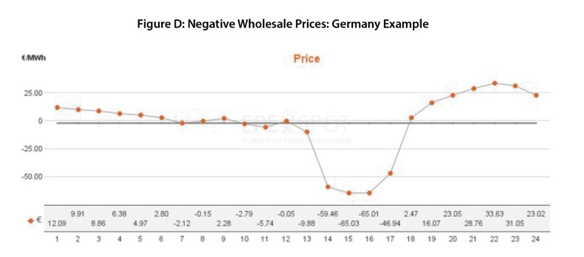 Negative Wholesale Energy Prices