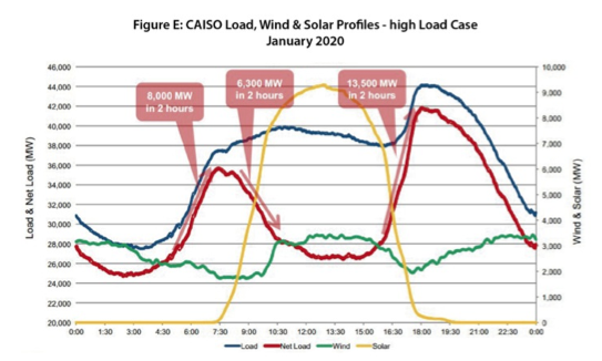 CAISO Wind and Solar Load -- The Duck Curve