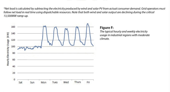 Weekly energy demand